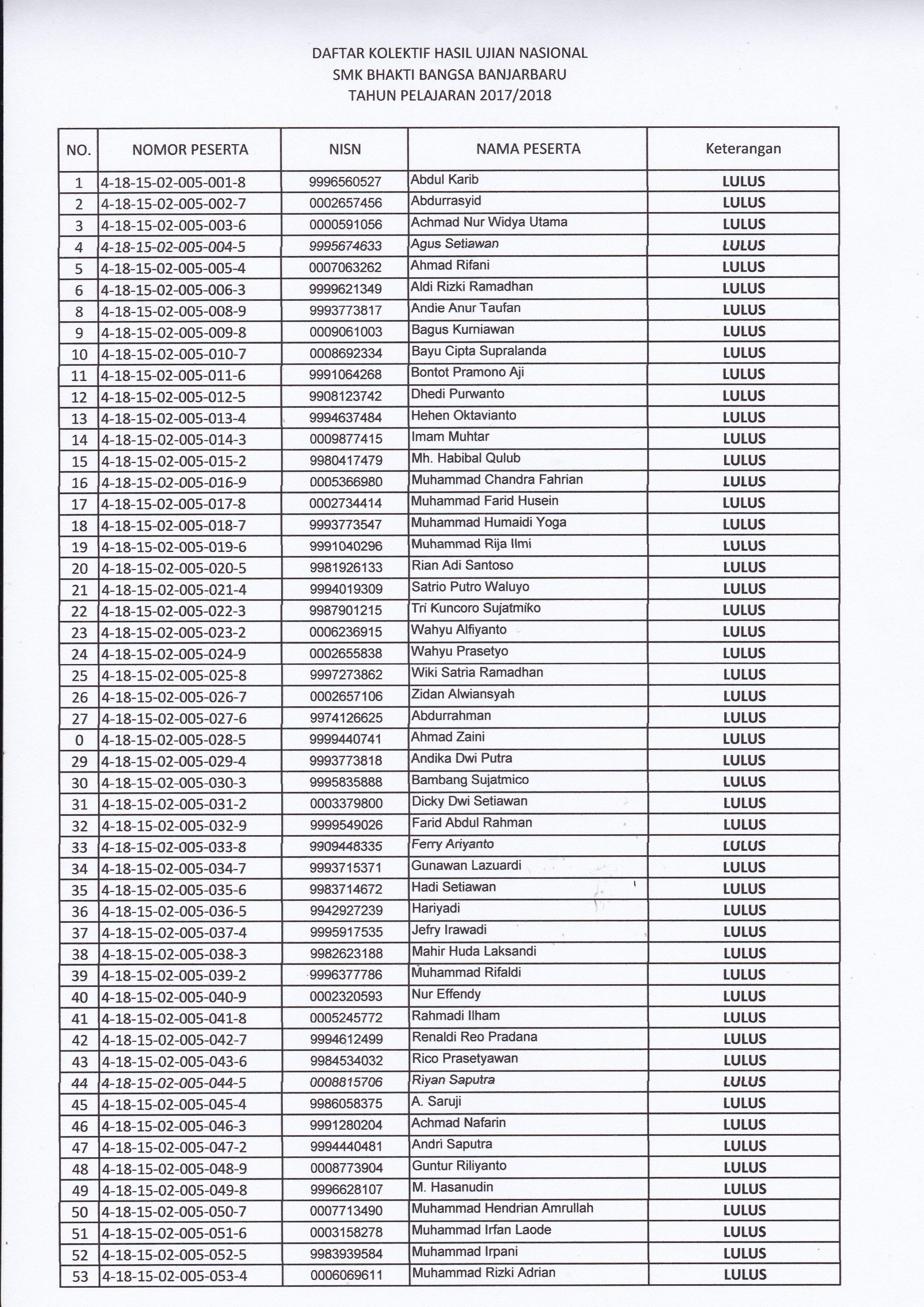 Daftar Siswa Lulusan 2018 JPG 1